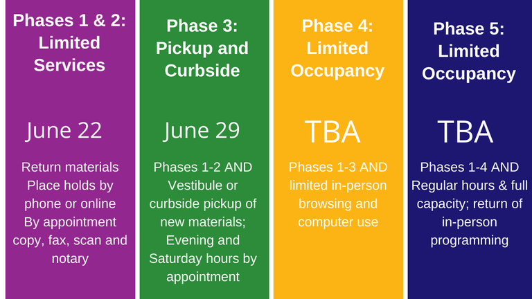 4 phase graphic with library reopening plan